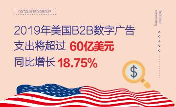 2019年美国B2B数字广告支出将超过60亿美元 同比增长18.75%